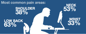 Most common pain areas
